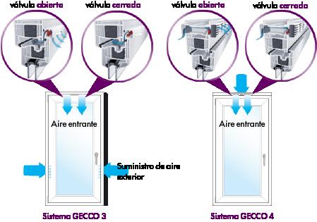 Funcionamiento de la ventilación inteligente. Evita la condensación. Provee ventilación permanente.