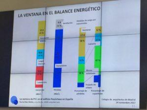 Balance energético de la ventana. Diapositiva de Nuria Díaz.